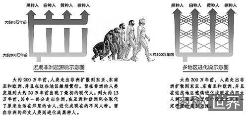 中国专家解释人类起源的疑点