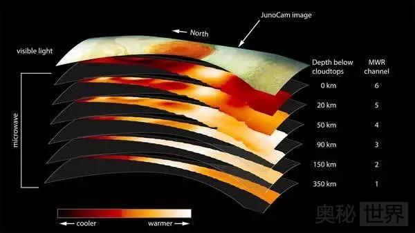 木星大红斑究竟有多深