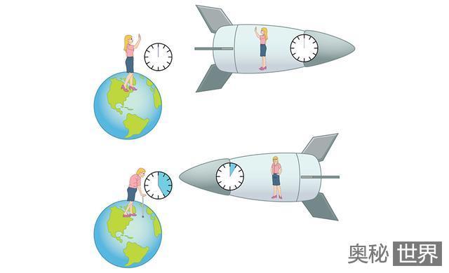 相对论中的钟慢效应